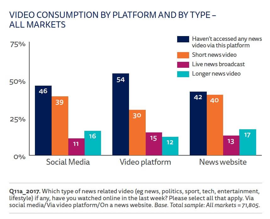 consommation video par plateforme